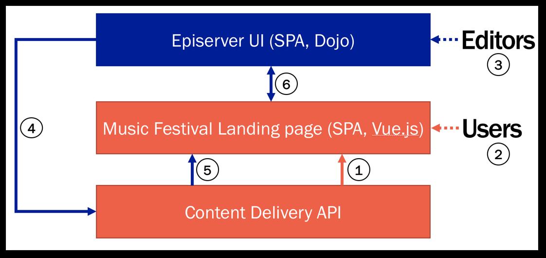 Episerver as headless (Episerver Ascend 2018 presentation) | david