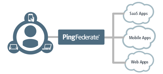 Integrating Episerver with PingFederate Server using WS-Federation